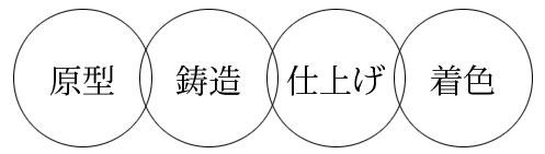 富山県が生んだ伝統工芸「高岡銅器」
